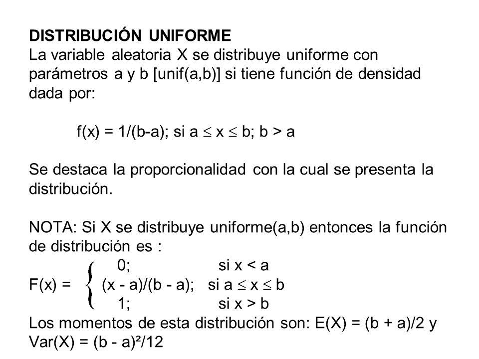DISTRIBUCIÓN UNIFORME La variable aleatoria X se distribuye uniforme con parámetros a y b [unif(a,b)] si tiene función de densidad dada por: f(x) = 1/(b-a); si a  x  b; b > a Se destaca la proporcionalidad con la cual se presenta la distribución.
